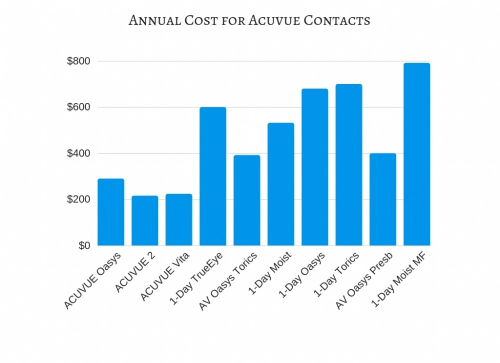 Annual Cost For Acuvue Contacts