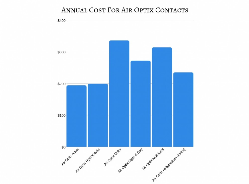 Annual Cost for Air Optix Contacts