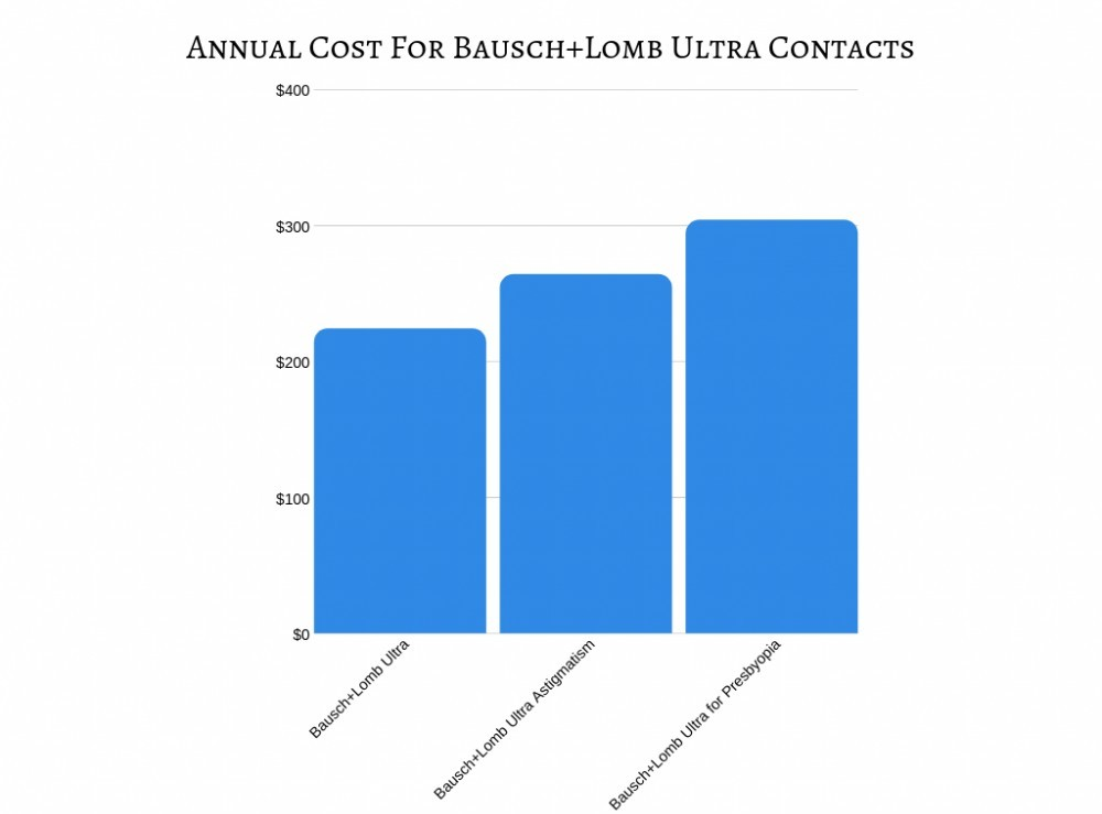 Annual Cost For Bausch and Lomb Ultra Contacts