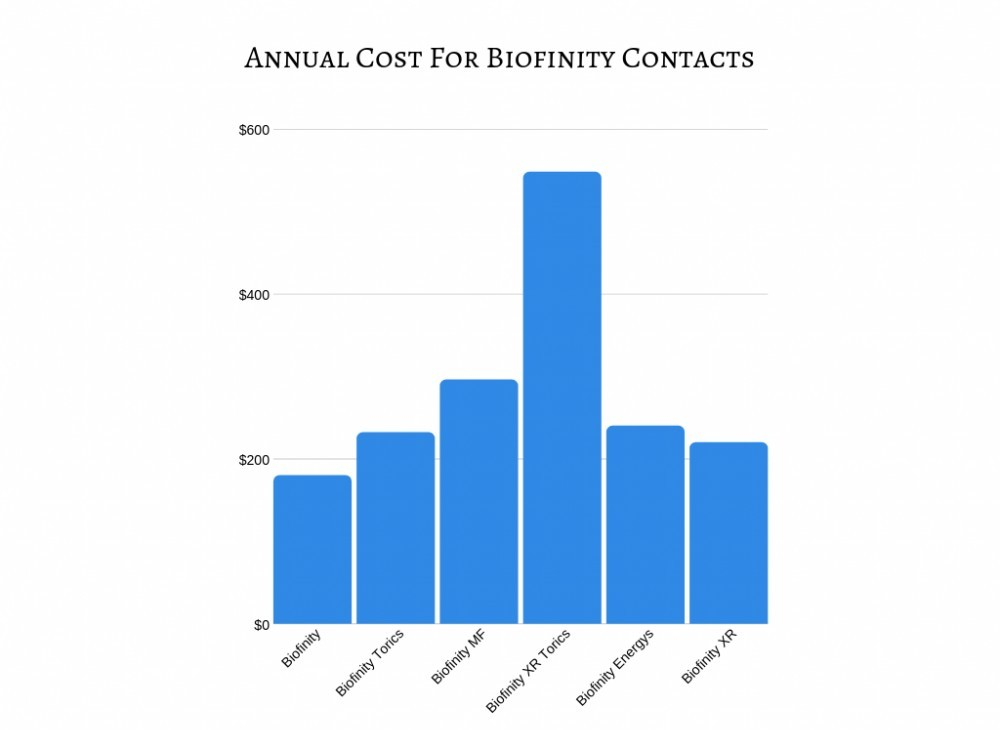 Annual Cost for Biofinity Contacts