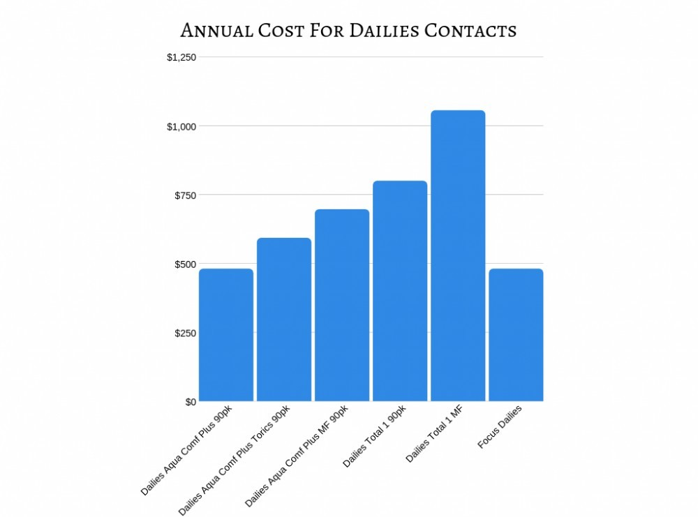 46e52d7683e Average Cost of Contact Lenses - 7 Ways to Save Money on Your ...
